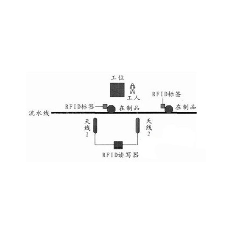 RFID智能自动化生产线过程管理方案
