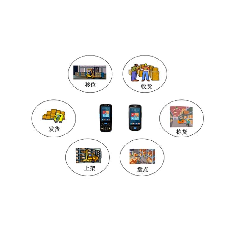 仓储管理信息化(托盘)解决方案