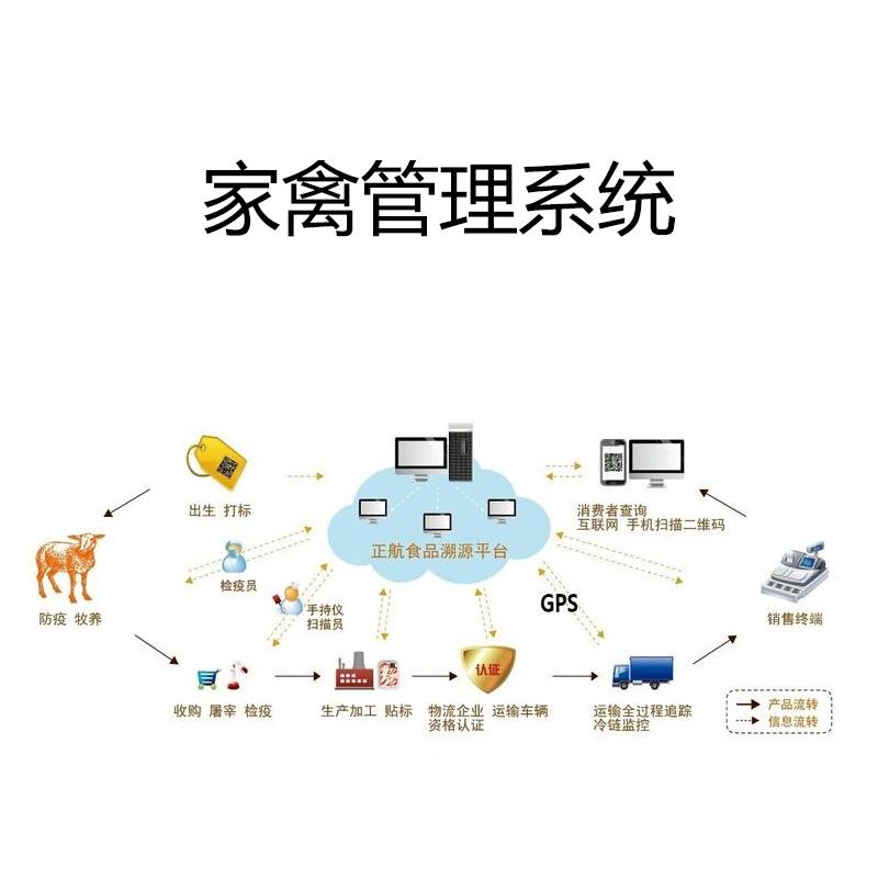 RFID家禽生产管理系统